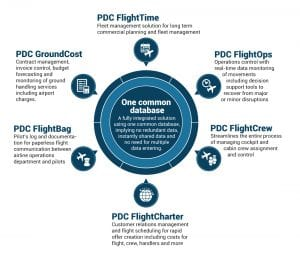 Integrated flight scheduling for OCC control centres