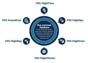 Airline operation planning and scheduling